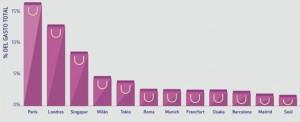 Clasificación de ciudades con mayor cuota de gasto en shopping. Fuente: Global Blue