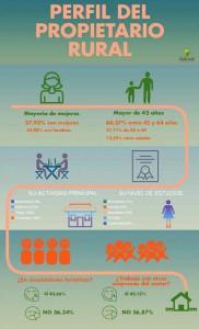 Perfil-del-propietario-rural-infografia